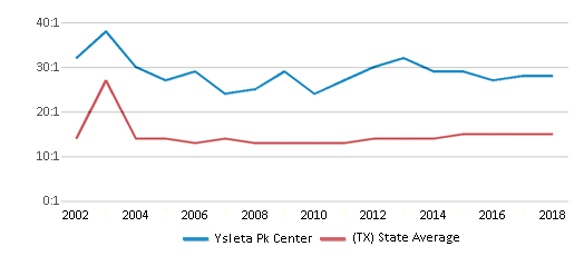 This chart display the student teacher ratio of Ysleta Pk Center and the public school average student teacher ratio of Texas by year, with the latest 2017-18 school year data.