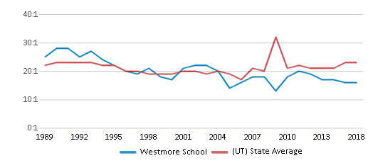 This chart display the student teacher ratio of Westmore School and the public school average student teacher ratio of Utah by year, with the latest 2017-18 school year data.