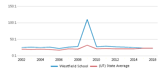 This chart display the student teacher ratio of Westfield School and the public school average student teacher ratio of Utah by year, with the latest 2017-18 school year data.
