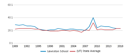 This chart display the student teacher ratio of Lewiston School and the public school average student teacher ratio of Utah by year, with the latest 2017-18 school year data.