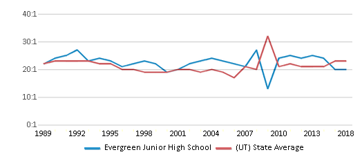 This chart display the student teacher ratio of Evergreen Junior High School and the public school average student teacher ratio of Utah by year, with the latest 2017-18 school year data.
