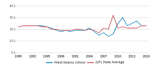 This chart display the student teacher ratio of West Kearns School and the public school average student teacher ratio of Utah by year, with the latest 2017-18 school year data.