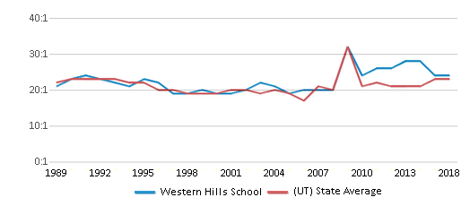This chart display the student teacher ratio of Western Hills School and the public school average student teacher ratio of Utah by year, with the latest 2017-18 school year data.