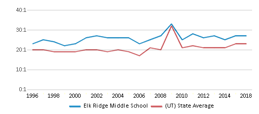 This chart display the student teacher ratio of Elk Ridge Middle School and the public school average student teacher ratio of Utah by year, with the latest 2017-18 school year data.