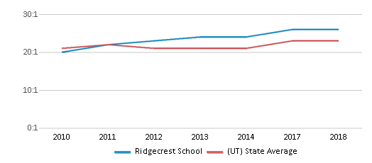This chart display the student teacher ratio of Ridgecrest School and the public school average student teacher ratio of Utah by year, with the latest 2017-18 school year data.