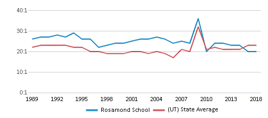This chart display the student teacher ratio of Rosamond School and the public school average student teacher ratio of Utah by year, with the latest 2017-18 school year data.