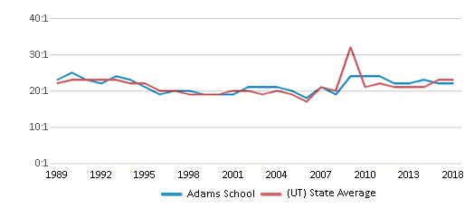 This chart display the student teacher ratio of Adams School and the public school average student teacher ratio of Utah by year, with the latest 2017-18 school year data.