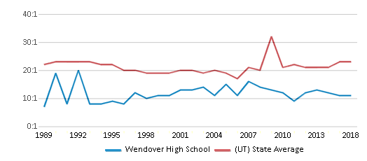 This chart display the student teacher ratio of Wendover High School and the public school average student teacher ratio of Utah by year, with the latest 2017-18 school year data.