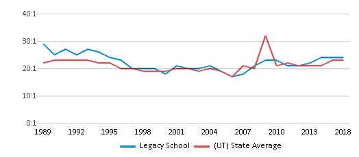 This chart display the student teacher ratio of Legacy School and the public school average student teacher ratio of Utah by year, with the latest 2017-18 school year data.