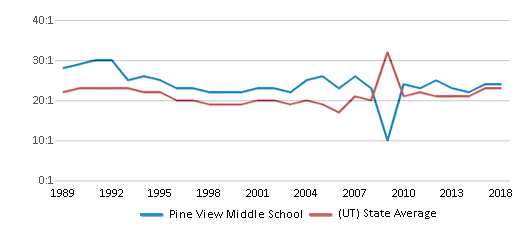 This chart display the student teacher ratio of Pine View Middle School and the public school average student teacher ratio of Utah by year, with the latest 2017-18 school year data.
