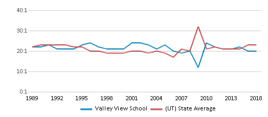 This chart display the student teacher ratio of Valley View School and the public school average student teacher ratio of Utah by year, with the latest 2017-18 school year data.