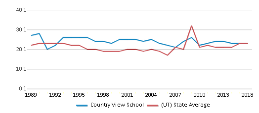 This chart display the student teacher ratio of Country View School and the public school average student teacher ratio of Utah by year, with the latest 2017-18 school year data.