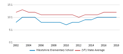 This chart display the student teacher ratio of Westshire Elementary School and the public school average student teacher ratio of Vermont by year, with the latest 2017-18 school year data.