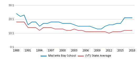 This chart display the student teacher ratio of Malletts Bay School and the public school average student teacher ratio of Vermont by year, with the latest 2017-18 school year data.