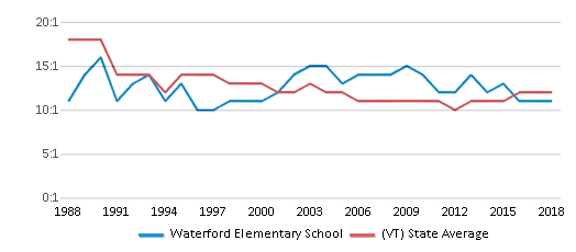 This chart display the student teacher ratio of Waterford Elementary School and the public school average student teacher ratio of Vermont by year, with the latest 2017-18 school year data.