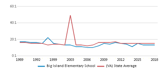 This chart display the student teacher ratio of Big Island Elementary School and the public school average student teacher ratio of Virginia by year, with the latest 2017-18 school year data.