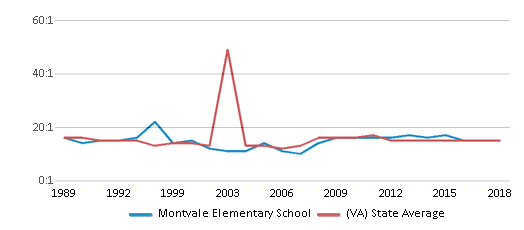 This chart display the student teacher ratio of Montvale Elementary School and the public school average student teacher ratio of Virginia by year, with the latest 2017-18 school year data.