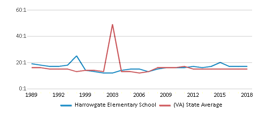 This chart display the student teacher ratio of Harrowgate Elementary School and the public school average student teacher ratio of Virginia by year, with the latest 2017-18 school year data.