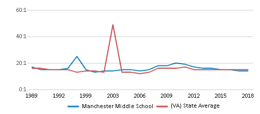 This chart display the student teacher ratio of Manchester Middle School and the public school average student teacher ratio of Virginia by year, with the latest 2017-18 school year data.