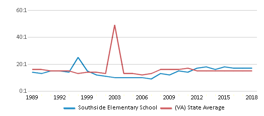 This chart display the student teacher ratio of Southside Elementary School and the public school average student teacher ratio of Virginia by year, with the latest 2017-18 school year data.