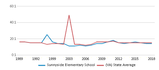 This chart display the student teacher ratio of Sunnyside Elementary School and the public school average student teacher ratio of Virginia by year, with the latest 2017-18 school year data.