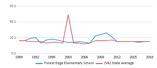 This chart display the student teacher ratio of Forest Edge Elementary School and the public school average student teacher ratio of Virginia by year, with the latest 2017-18 school year data.