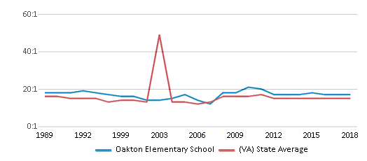This chart display the student teacher ratio of Oakton Elementary School and the public school average student teacher ratio of Virginia by year, with the latest 2017-18 school year data.