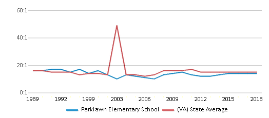 This chart display the student teacher ratio of Parklawn Elementary School and the public school average student teacher ratio of Virginia by year, with the latest 2017-18 school year data.