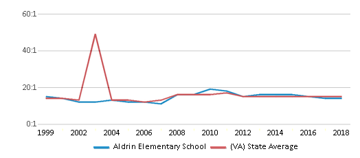 This chart display the student teacher ratio of Aldrin Elementary School and the public school average student teacher ratio of Virginia by year, with the latest 2017-18 school year data.