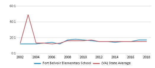 This chart display the student teacher ratio of Fort Belvoir Elementary School and the public school average student teacher ratio of Virginia by year, with the latest 2017-18 school year data.