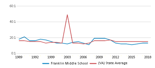 This chart display the student teacher ratio of Franklin Middle School and the public school average student teacher ratio of Virginia by year, with the latest 2017-18 school year data.