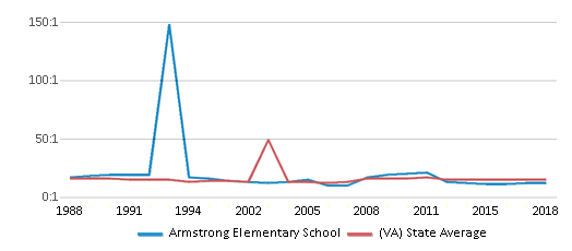 This chart display the student teacher ratio of Armstrong Elementary School and the public school average student teacher ratio of Virginia by year, with the latest 2017-18 school year data.