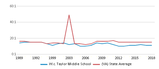 This chart display the student teacher ratio of W.c. Taylor Middle School and the public school average student teacher ratio of Virginia by year, with the latest 2017-18 school year data.