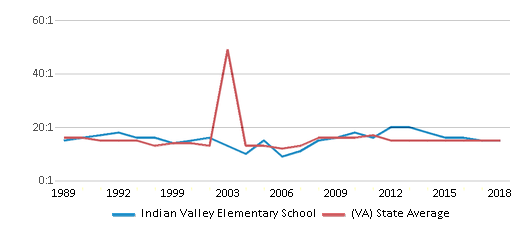 This chart display the student teacher ratio of Indian Valley Elementary School and the public school average student teacher ratio of Virginia by year, with the latest 2017-18 school year data.