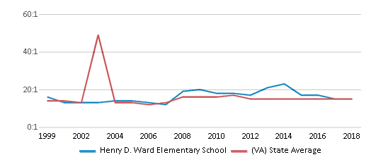 This chart display the student teacher ratio of Henry D. Ward Elementary School and the public school average student teacher ratio of Virginia by year, with the latest 2017-18 school year data.