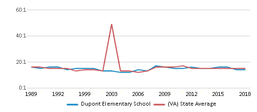 This chart display the student teacher ratio of Dupont Elementary School and the public school average student teacher ratio of Virginia by year, with the latest 2017-18 school year data.