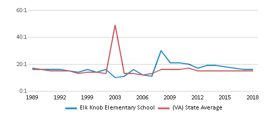 This chart display the student teacher ratio of Elk Knob Elementary School and the public school average student teacher ratio of Virginia by year, with the latest 2017-18 school year data.