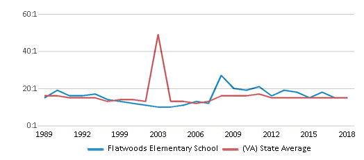 This chart display the student teacher ratio of Flatwoods Elementary School and the public school average student teacher ratio of Virginia by year, with the latest 2017-18 school year data.