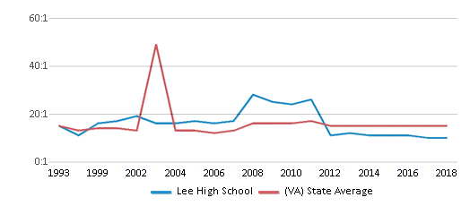 This chart display the student teacher ratio of Lee High School and the public school average student teacher ratio of Virginia by year, with the latest 2017-18 school year data.