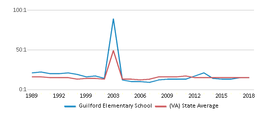 This chart display the student teacher ratio of Guilford Elementary School and the public school average student teacher ratio of Virginia by year, with the latest 2017-18 school year data.