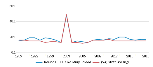 This chart display the student teacher ratio of Round Hill Elementary School and the public school average student teacher ratio of Virginia by year, with the latest 2017-18 school year data.