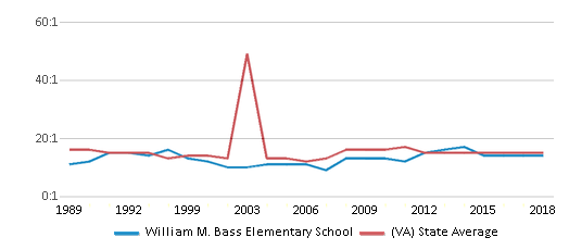 This chart display the student teacher ratio of William M. Bass Elementary School and the public school average student teacher ratio of Virginia by year, with the latest 2017-18 school year data.
