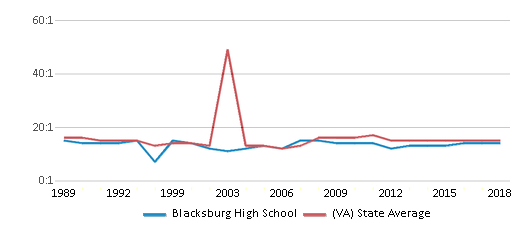 This chart display the student teacher ratio of Blacksburg High School and the public school average student teacher ratio of Virginia by year, with the latest 2017-18 school year data.