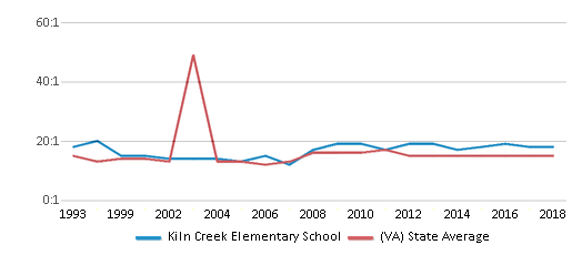 This chart display the student teacher ratio of Kiln Creek Elementary School and the public school average student teacher ratio of Virginia by year, with the latest 2017-18 school year data.