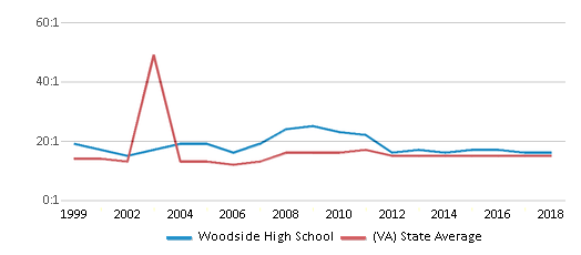 This chart display the student teacher ratio of Woodside High School and the public school average student teacher ratio of Virginia by year, with the latest 2017-18 school year data.