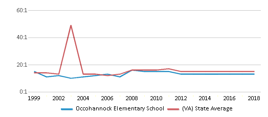 This chart display the student teacher ratio of Occohannock Elementary School and the public school average student teacher ratio of Virginia by year, with the latest 2017-18 school year data.