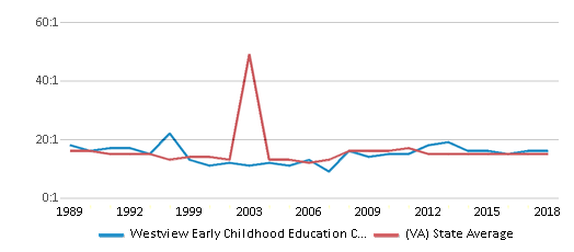 This chart display the student teacher ratio of Westview Early Childhood Education Center and the public school average student teacher ratio of Virginia by year, with the latest 2017-18 school year data.