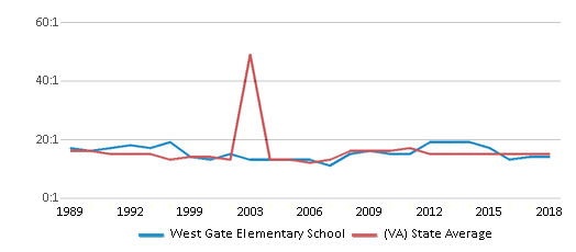 This chart display the student teacher ratio of West Gate Elementary School and the public school average student teacher ratio of Virginia by year, with the latest 2017-18 school year data.