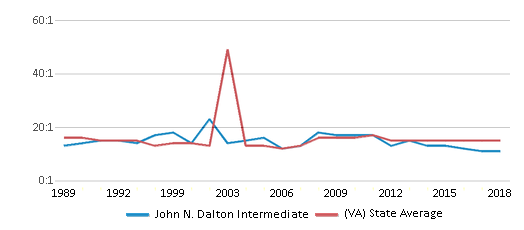 This chart display the student teacher ratio of John N. Dalton Intermediate and the public school average student teacher ratio of Virginia by year, with the latest 2017-18 school year data.