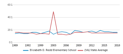 This chart display the student teacher ratio of Elizabeth D. Redd Elementary School and the public school average student teacher ratio of Virginia by year, with the latest 2017-18 school year data.